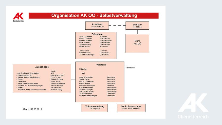 Organigramm AKOÖ: Selbstverwaltung © -, Arbeiterkammer Oberösterreich