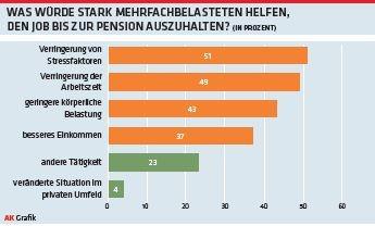 Was würde stark Mehrfachbelasteten helfen, den Job bis zur Pension auszuhalten? © Arbeiterkammer Oberösterreich
