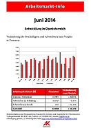 Arbeitsmarkt Info Juni 2014 © AKOÖ, -