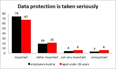 Data protection is taken seriously © -, AK Oberösterreich