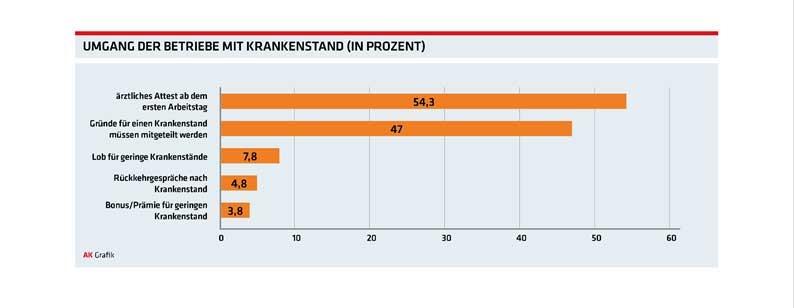 Grafik: Umgang der Betriebe mit dem Krankenstand © AK Oberösterreich