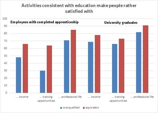 Graphic: Activities consistent with education make people rather satisfied with ... © AK Oberösterreich